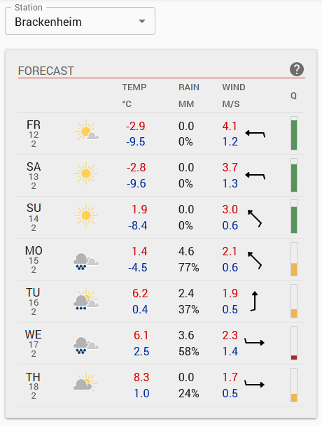 weather forecast home page