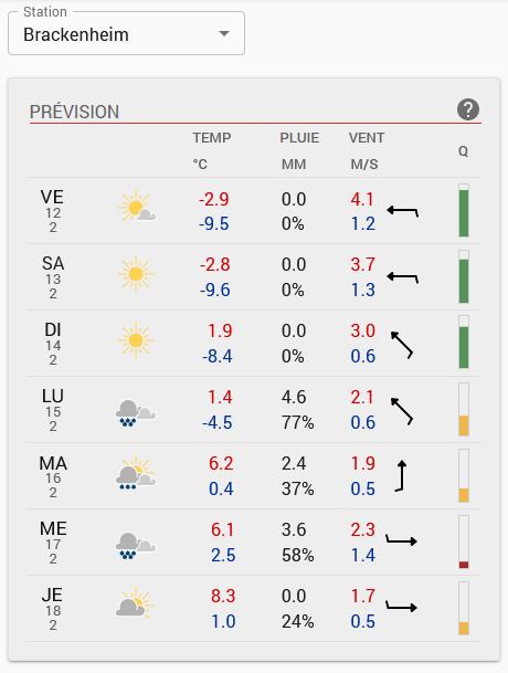 Prévision météo sur page d'acceuil